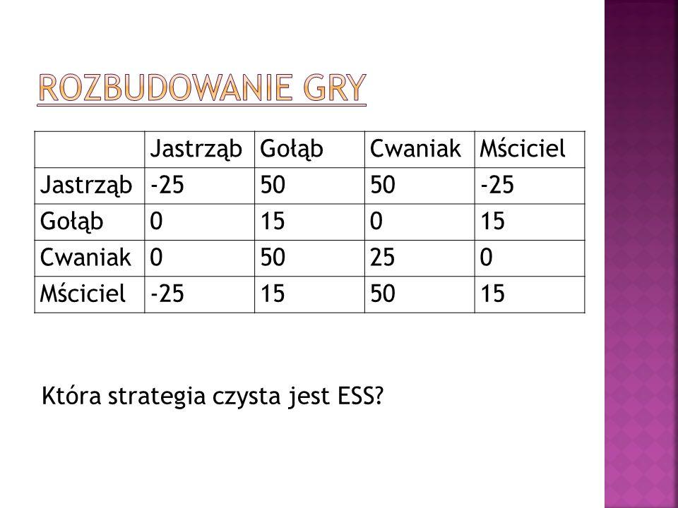 JastrząbGołąbCwaniakMściciel Jastrząb-2550 -25 Gołąb0150 Cwaniak050250 Mściciel-25155015 Która strategia czysta jest ESS?