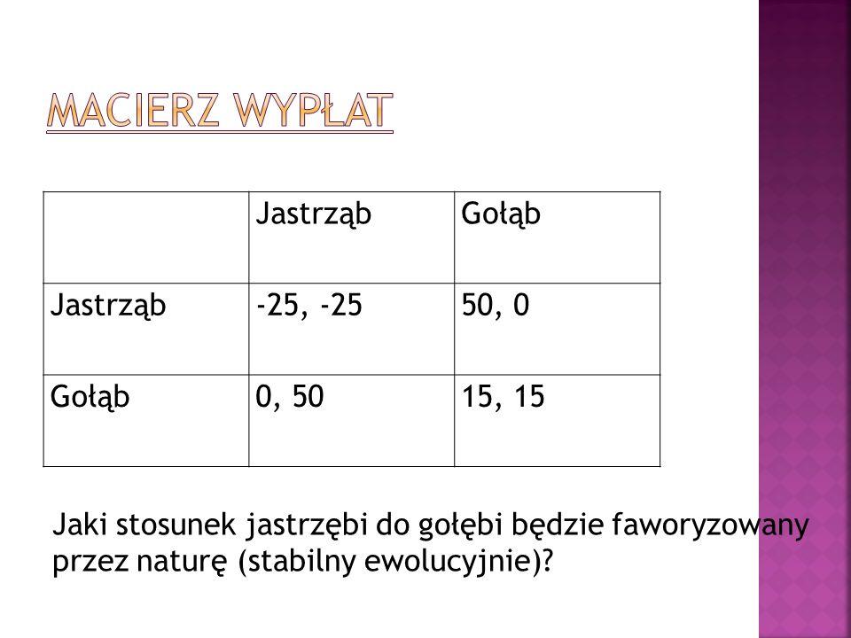 JastrząbGołąb Jastrząb-25, -2550, 0 Gołąb0, 5015, 15 Jaki stosunek jastrzębi do gołębi będzie faworyzowany przez naturę (stabilny ewolucyjnie)?