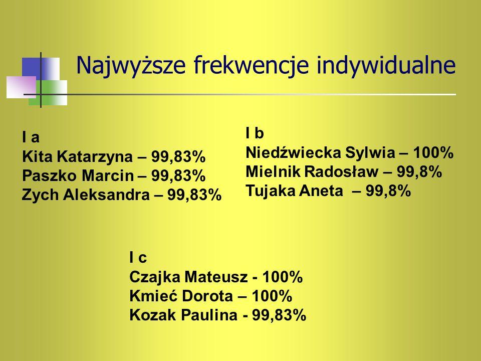 Najwyższe frekwencje indywidualne I a Kita Katarzyna – 99,83% Paszko Marcin – 99,83% Zych Aleksandra – 99,83% I b Niedźwiecka Sylwia – 100% Mielnik Ra
