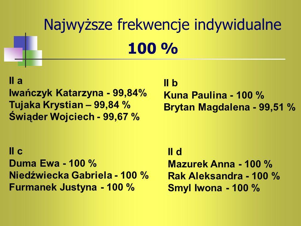 Najwyższe frekwencje indywidualne 100 % II a Iwańczyk Katarzyna - 99,84% Tujaka Krystian – 99,84 % Świąder Wojciech - 99,67 % II b Kuna Paulina - 100