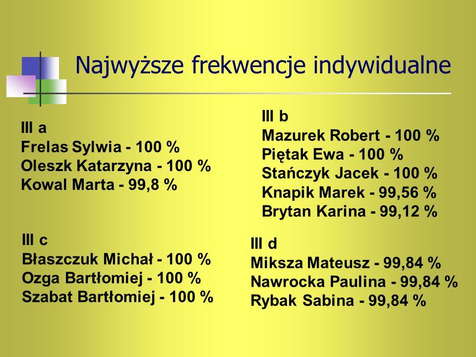 Najwyższe frekwencje indywidualne III a Frelas Sylwia - 100 % Oleszk Katarzyna - 100 % Kowal Marta - 99,8 % III b Mazurek Robert - 100 % Piętak Ewa -
