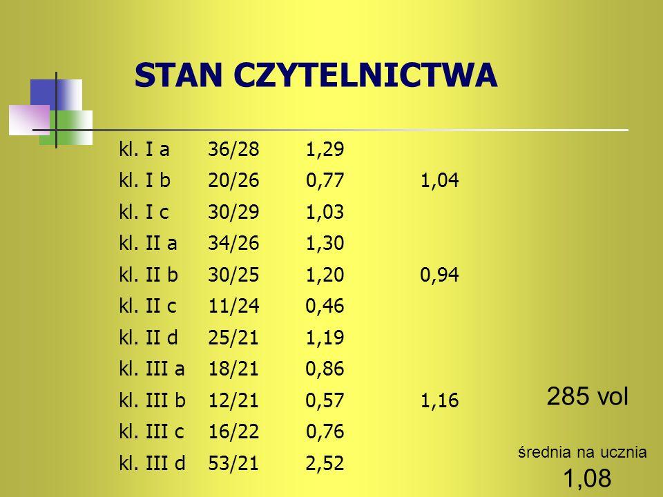 STAN CZYTELNICTWA kl. I a36/281,29 kl. I b20/260,771,04 kl. I c30/291,03 kl. II a34/261,30 kl. II b30/251,200,94 kl. II c11/240,46 kl. II d25/211,19 k
