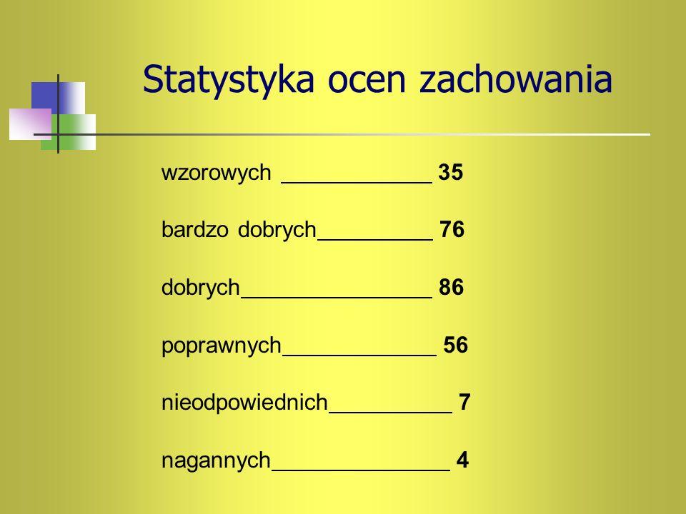 Statystyka ocen zachowania wzorowych 35 bardzo dobrych 76 dobrych 86 poprawnych 56 nieodpowiednich 7 nagannych 4