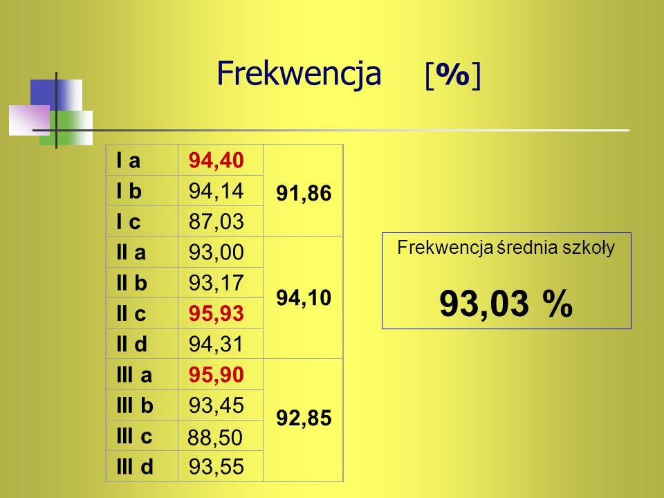 Frekwencja [%] Frekwencja średnia szkoły 93,03 % I a94,40 I b94,14 I c87,03 II a93,00 II b93,17 II c95,93 II d94,31 III a95,90 III b93,45 III c III d9