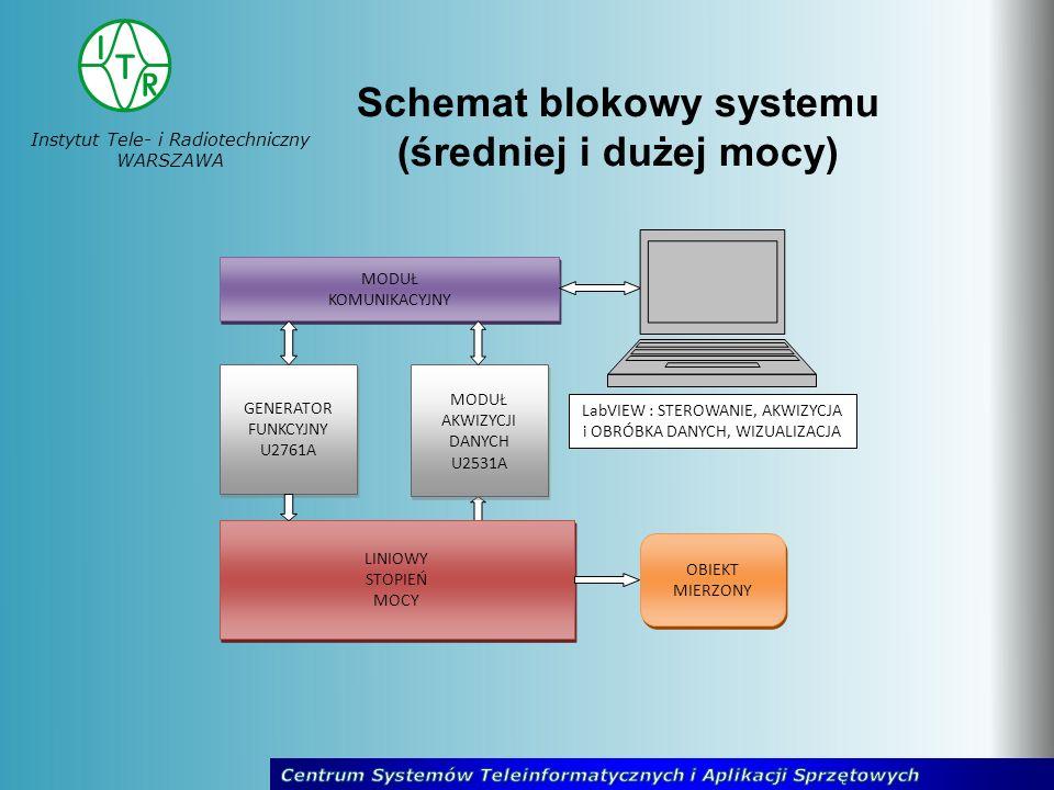Instytut Tele- i Radiotechniczny WARSZAWA Schemat blokowy systemu (średniej i dużej mocy) OBIEKT MIERZONY OBIEKT MIERZONY LINIOWY STOPIEŃ MOCY LINIOWY