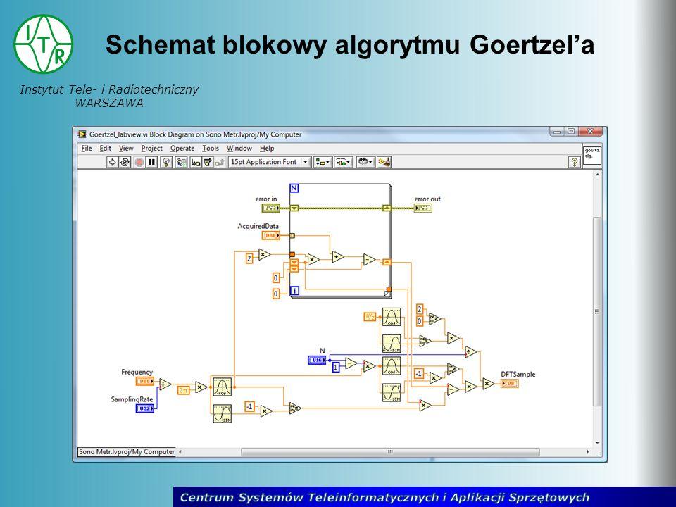 Instytut Tele- i Radiotechniczny WARSZAWA Schemat blokowy algorytmu Goertzela