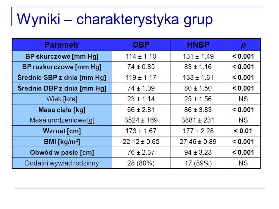 Wyniki – charakterystyka grup ParametrOBPHNBPp BP skurczowe [mm Hg]114 ± 1.10131 ± 1.49< 0.001 BP rozkurczowe [mm Hg]74 ± 0.8583 ± 1.16< 0.001 Średnie