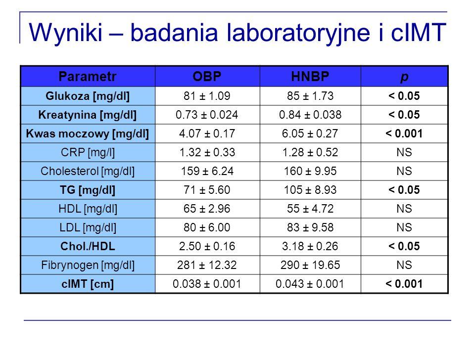 Wyniki – badania laboratoryjne i cIMT ParametrOBPHNBPp Glukoza [mg/dl]81 ± 1.0985 ± 1.73< 0.05 Kreatynina [mg/dl]0.73 ± 0.0240.84 ± 0.038< 0.05 Kwas m