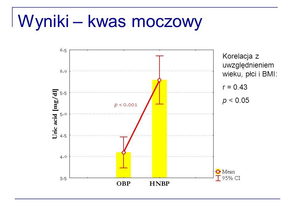 Wyniki – kwas moczowy Korelacja z uwzględnieniem wieku, płci i BMI: r = 0.43 p < 0.05