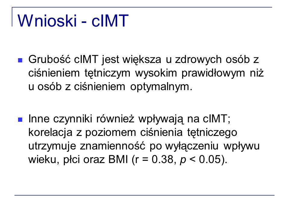 Wnioski - cIMT Grubość cIMT jest większa u zdrowych osób z ciśnieniem tętniczym wysokim prawidłowym niż u osób z ciśnieniem optymalnym. Inne czynniki