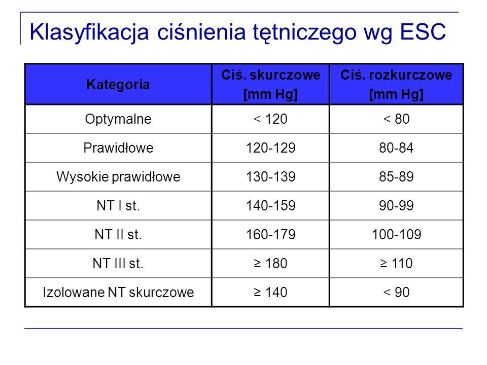 Klasyfikacja ciśnienia tętniczego wg ESC Kategoria Ciś.