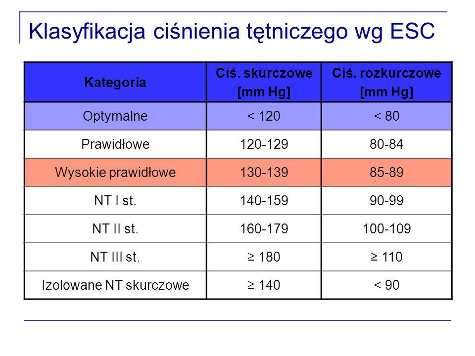 Klasyfikacja ciśnienia tętniczego wg ESC Kategoria Ciś. skurczowe [mm Hg] Ciś. rozkurczowe [mm Hg] Optymalne< 120< 80 Prawidłowe120-12980-84 Wysokie p