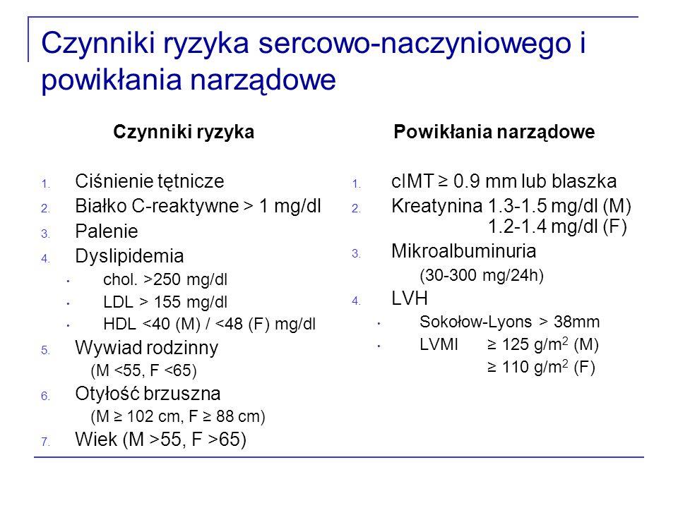 Czynniki ryzyka sercowo-naczyniowego i powikłania narządowe Czynniki ryzyka 1.
