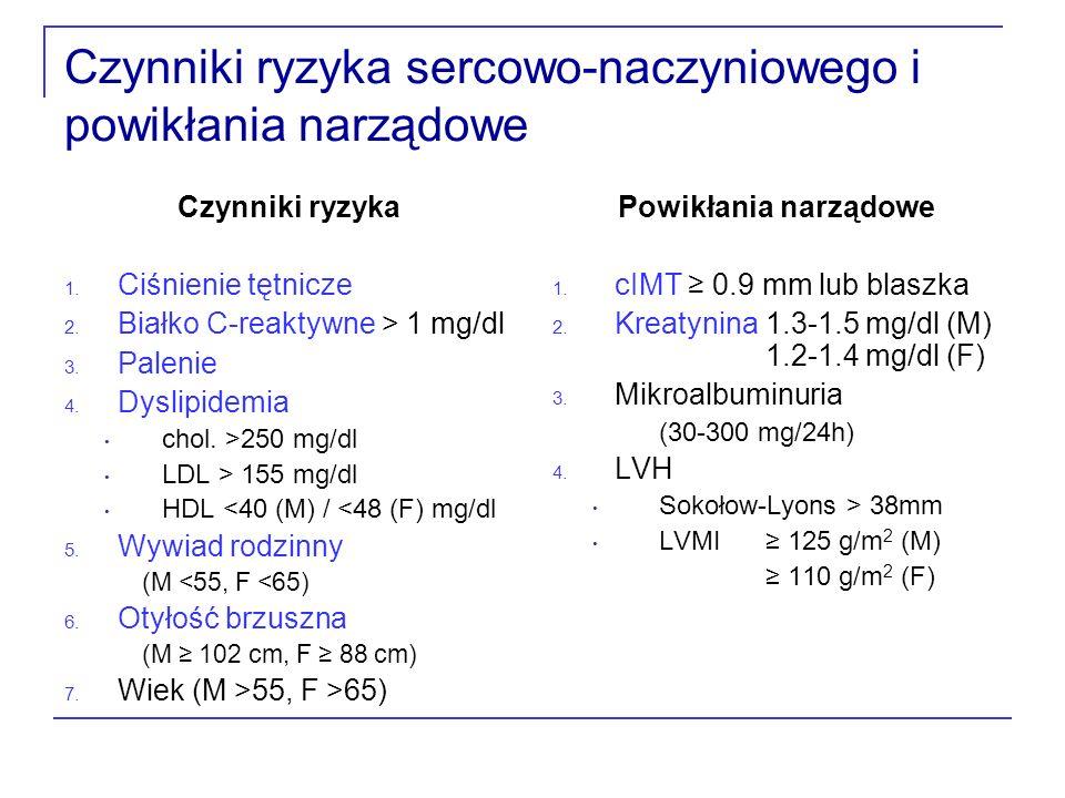 Czynniki ryzyka sercowo-naczyniowego i powikłania narządowe Czynniki ryzyka 1. Ciśnienie tętnicze 2. Białko C-reaktywne > 1 mg/dl 3. Palenie 4. Dyslip
