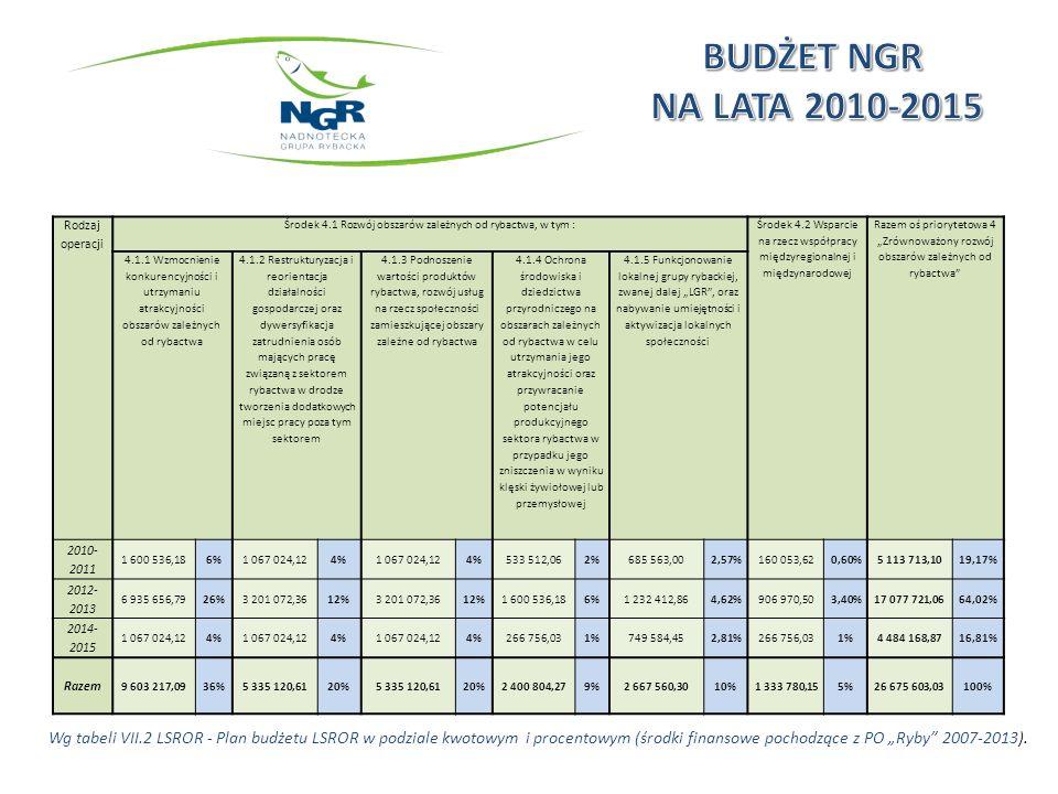 Wg tabeli VII.2 LSROR - Plan budżetu LSROR w podziale kwotowym i procentowym (środki finansowe pochodzące z PO Ryby 2007-2013).