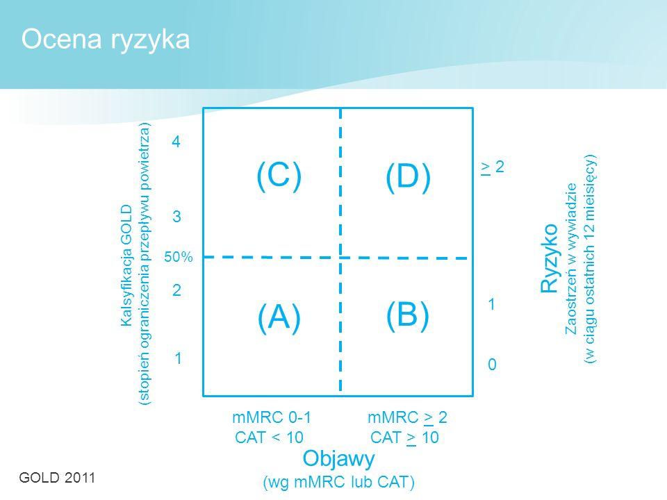Kalsyfikacja GOLD (stopień ograniczenia przepływu powietrza) Ryzyko Zaostrzeń w wywiadzie (w ciągu ostatnich 12 mieisięcy) > 2 1 0 (C) (D) (A) (B) mMRC 0-1 CAT < 10 4 3 2 1 mMRC > 2 CAT > 10 Objawy (wg mMRC lub CAT) 50% Ocena ryzyka GOLD 2011