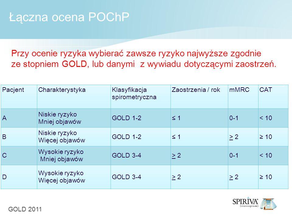 PacjentCharakterystykaKlasyfikacja spirometryczna Zaostrzenia / rokmMRCCAT A Niskie ryzyko Mniej objawów GOLD 1-2 10-1< 10 B Niskie ryzyko Więcej objawów GOLD 1-2 1> 2 10 C Wysokie ryzyko Mniej objawów GOLD 3-4> 20-1< 10 D Wysokie ryzyko Więcej objawów GOLD 3-4> 2 10 Przy ocenie ryzyka wybierać zawsze ryzyko najwyższe zgodnie ze stopniem GOLD, lub danymi z wywiadu dotyczącymi zaostrzeń.