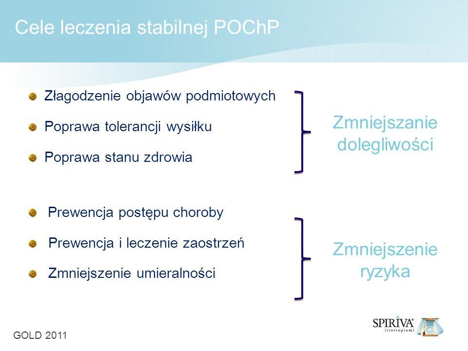 Złagodzenie objawów podmiotowych Poprawa tolerancji wysiłku Poprawa stanu zdrowia Prewencja postępu choroby Prewencja i leczenie zaostrzeń Zmniejszenie umieralności Zmniejszanie dolegliwości Zmniejszenie ryzyka Cele leczenia stabilnej POChP GOLD 2011