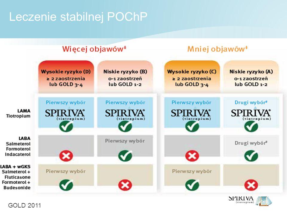 Leczenie stabilnej POChP GOLD 2011