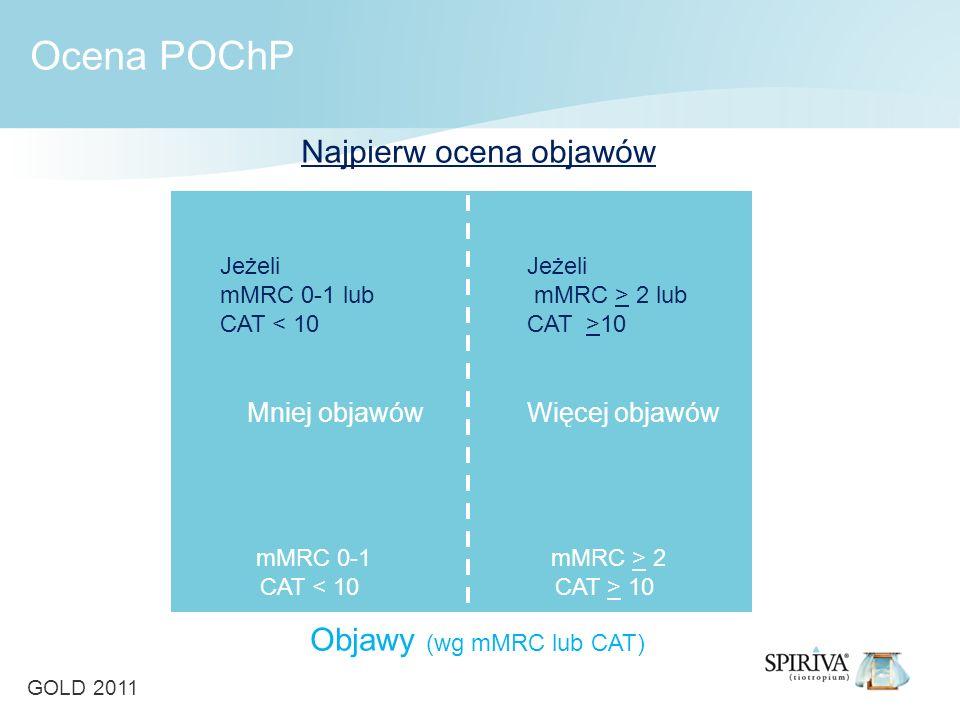 mMRC 0-1 CAT < 10 mMRC > 2 CAT > 10 Najpierw ocena objawów Objawy (wg mMRC lub CAT) Jeżeli mMRC 0-1 lub CAT < 10 Jeżeli mMRC > 2 lub CAT >10 Mniej objawów Więcej objawów Ocena POChP GOLD 2011