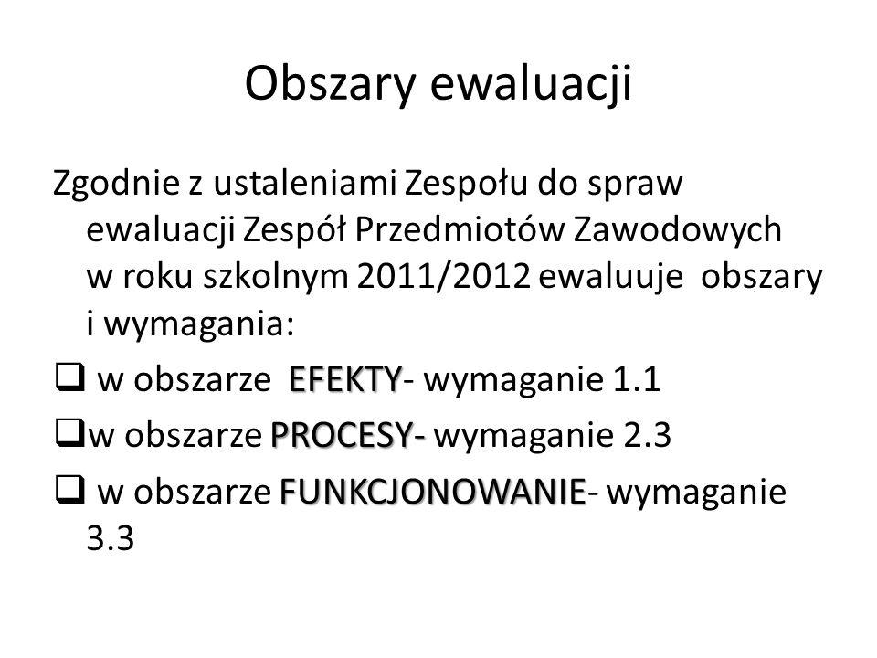 Obszary ewaluacji Zgodnie z ustaleniami Zespołu do spraw ewaluacji Zespół Przedmiotów Zawodowych w roku szkolnym 2011/2012 ewaluuje obszary i wymagania: EFEKTY w obszarze EFEKTY- wymaganie 1.1 PROCESY- w obszarze PROCESY- wymaganie 2.3 FUNKCJONOWANIE w obszarze FUNKCJONOWANIE- wymaganie 3.3