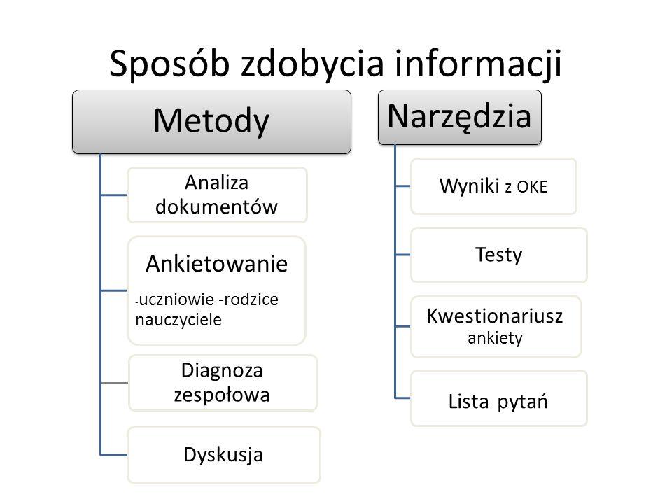 Sposób zdobycia informacji Metody Analiza dokumentów Ankietowanie - uczniowie -rodzice nauczyciele Diagnoza zespołowa Dyskusja Narzędzia Wyniki z OKE