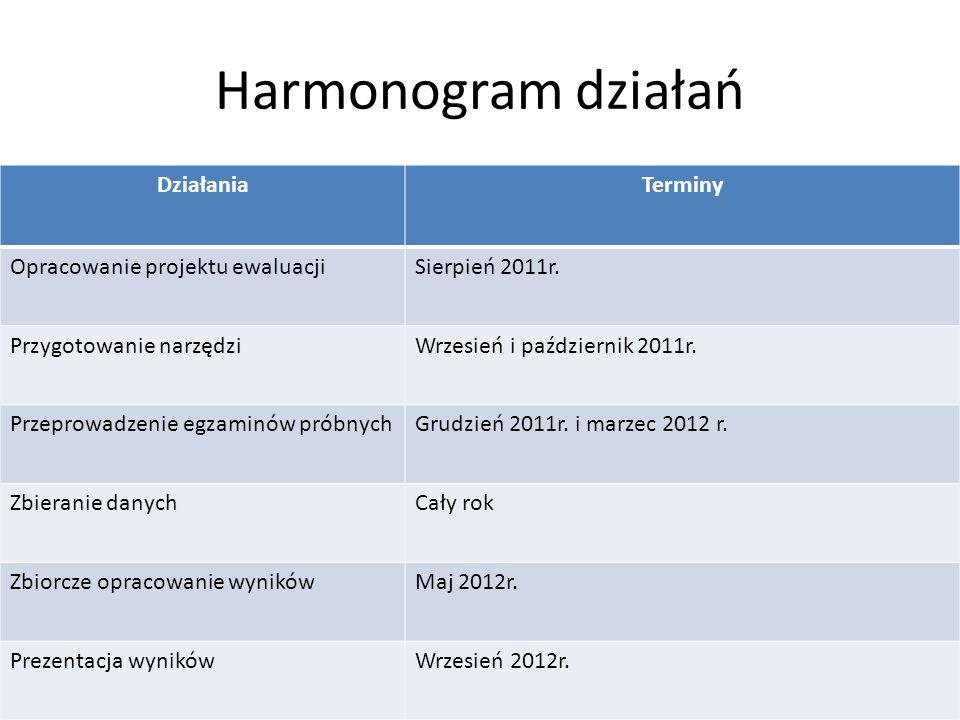 Harmonogram działań DziałaniaTerminy Opracowanie projektu ewaluacjiSierpień 2011r.