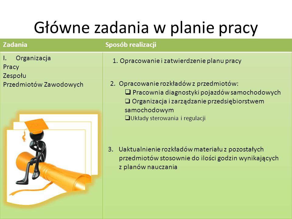 Główne zadania w planie pracy 3.