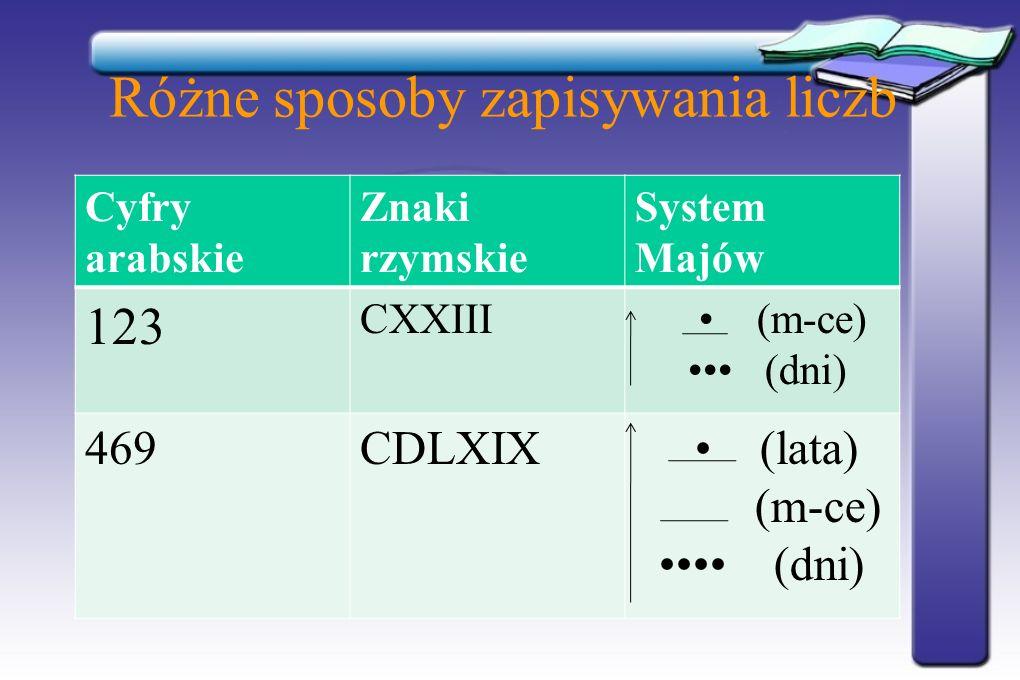 Różne sposoby zapisywania liczb Cyfry arabskie Znaki rzymskie System Majów 123 CXXIII (m-ce) (dni) 469CDLXIX (lata) (m-ce) (dni)