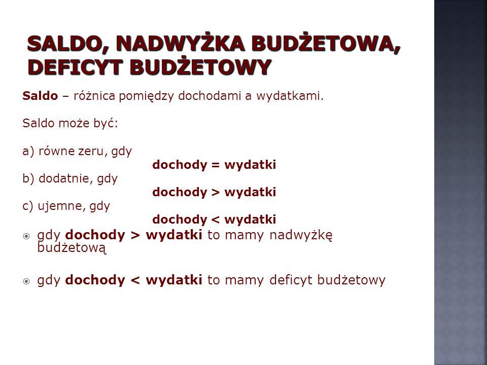 Tylko niewielki odsetek rodzin w Polsce planuje swoje budżety domowe.