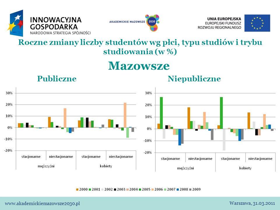 Mazowsze Publiczne Niepubliczne Roczne zmiany liczby studentów wg płci, typu studiów i trybu studiowania (w %) Warszawa, 31.03.2011 www.akademickiemazowsze2030.pl