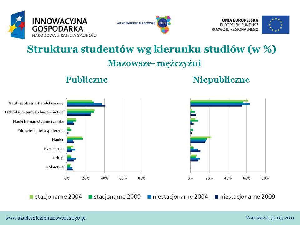 Struktura studentów wg kierunku studiów (w %) Mazowsze- mężczyźni Publiczne Niepubliczne Warszawa, 31.03.2011 www.akademickiemazowsze2030.pl