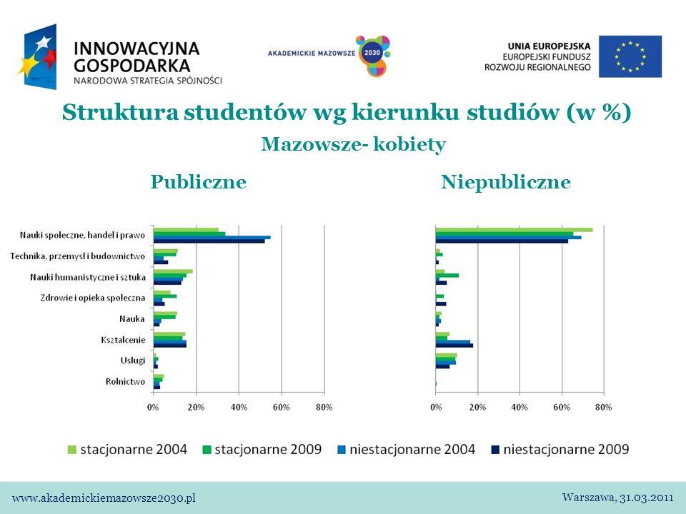 Struktura studentów wg kierunku studiów (w %) Mazowsze- kobiety Publiczne Niepubliczne Warszawa, 31.03.2011 www.akademickiemazowsze2030.pl