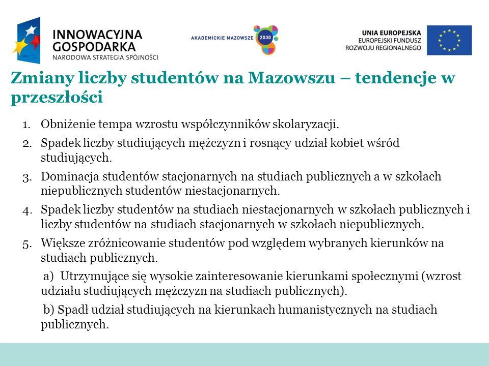 Zmiany liczby studentów na Mazowszu – tendencje w przeszłości 1.Obniżenie tempa wzrostu współczynników skolaryzacji. 2.Spadek liczby studiujących mężc