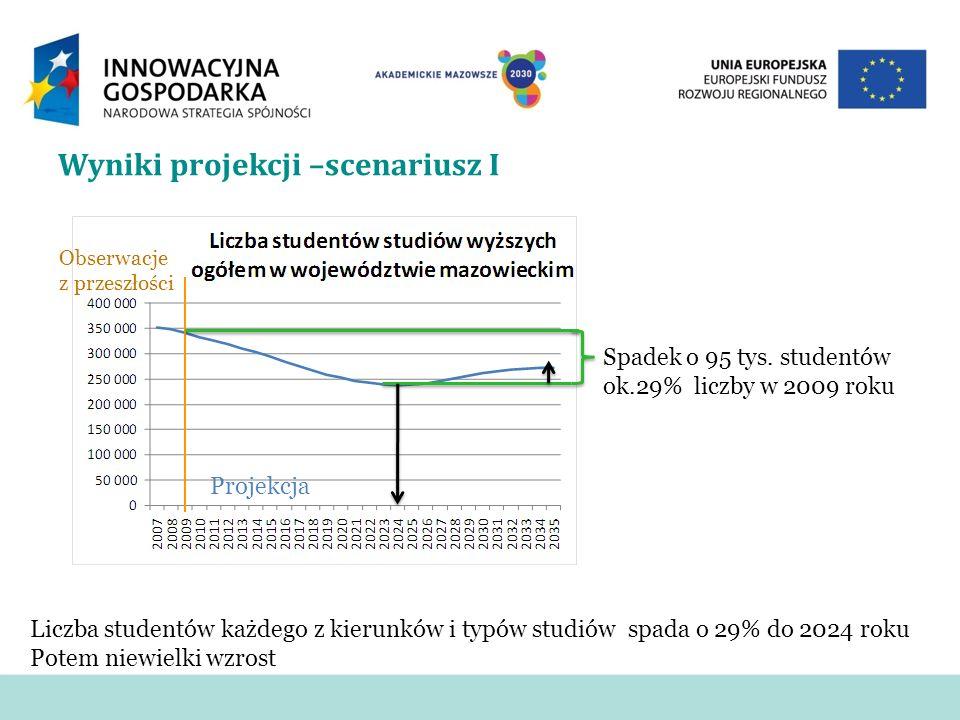 Wyniki projekcji –scenariusz I Obserwacje z przeszłości Projekcja Spadek o 95 tys. studentów ok.29% liczby w 2009 roku Liczba studentów każdego z kier