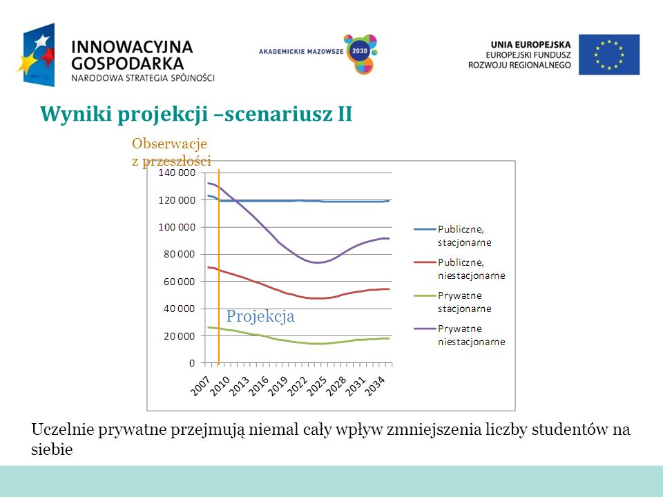 Wyniki projekcji –scenariusz II Obserwacje z przeszłości Projekcja Uczelnie prywatne przejmują niemal cały wpływ zmniejszenia liczby studentów na siebie