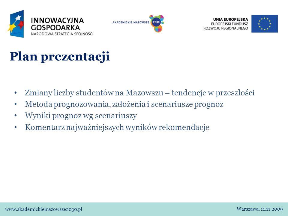 Plan prezentacji Zmiany liczby studentów na Mazowszu – tendencje w przeszłości Metoda prognozowania, założenia i scenariusze prognoz Wyniki prognoz wg