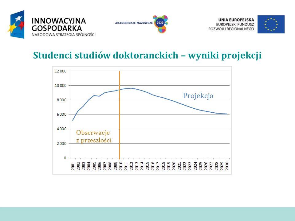 Studenci studiów doktoranckich – wyniki projekcji Obserwacje z przeszłości Projekcja