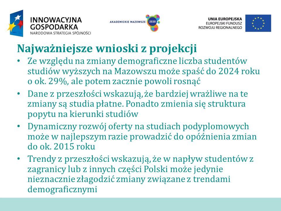 Najważniejsze wnioski z projekcji Ze względu na zmiany demograficzne liczba studentów studiów wyższych na Mazowszu może spaść do 2024 roku o ok. 29%,
