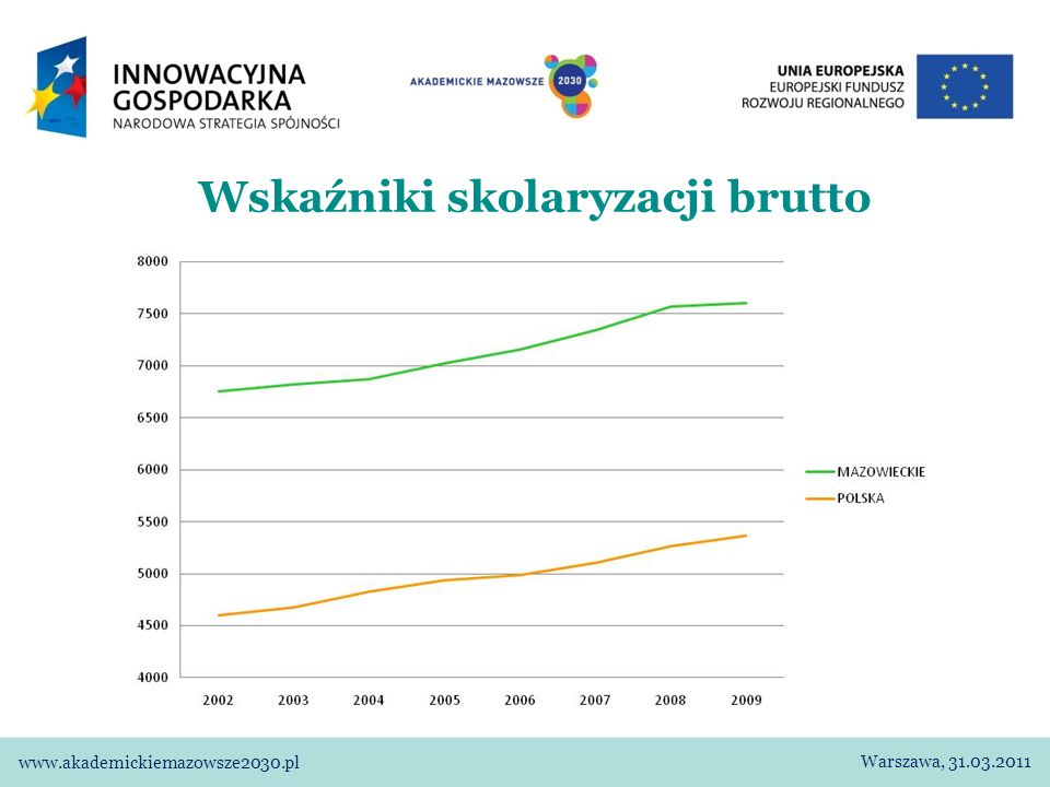 Studenci według płci i typu szkół (w tys.) Mazowsze Polska Warszawa, 31.03.2011 www.akademickiemazowsze2030.pl