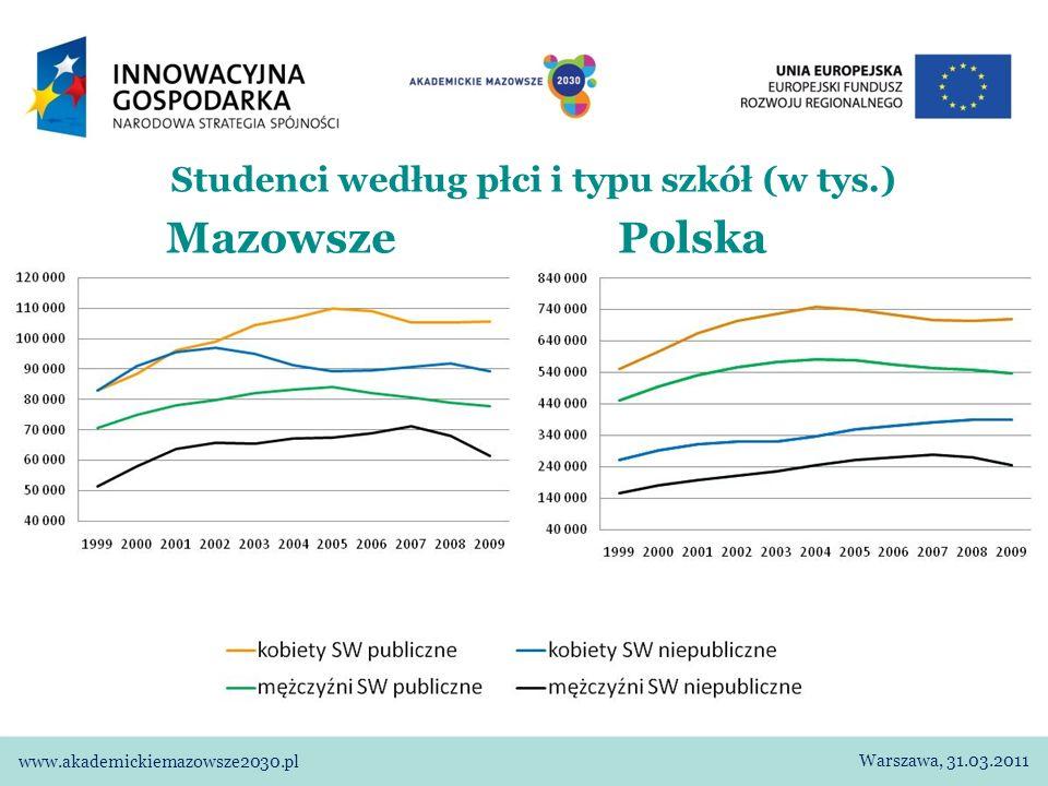 Studenci według płci i typu szkół (w tys.) Mazowsze Warszawa Warszawa, 31.03.2011 www.akademickiemazowsze2030.pl