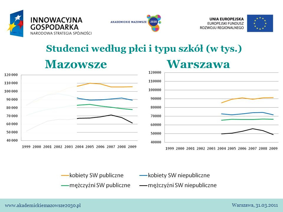 Studenci studiów wyższych – założenia i scenariusze (1) Od czego mogą zależeć zmiany: 1)Demografia – zmiany liczby osób w grupach wieku, w których podejmowane jest najczęściej kształcenie na poziomie wyższym.