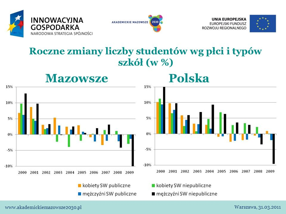 Roczne zmiany liczby studentów wg płci i typów szkół (w %) Mazowsze Polska Warszawa, 31.03.2011 www.akademickiemazowsze2030.pl