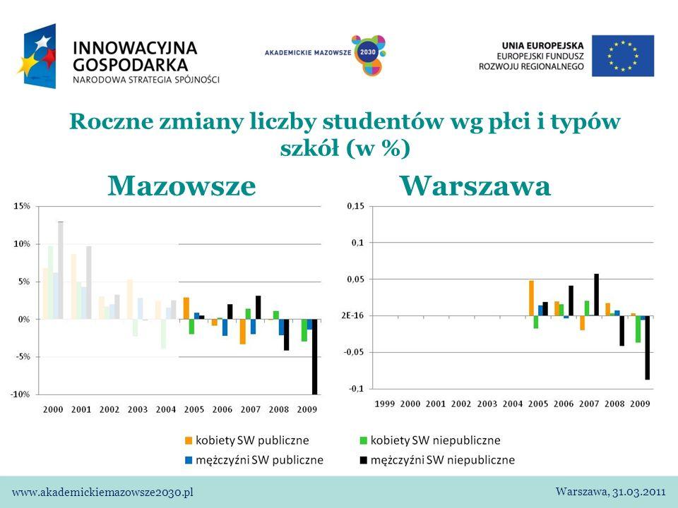 Studenci według płci, typu studiów i trybu studiowania (w tys.) Mazowsze Publiczne Niepubliczne Warszawa, 31.03.2011 www.akademickiemazowsze2030.pl