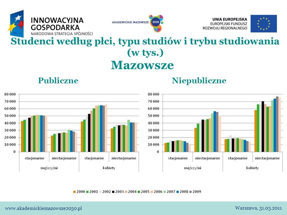 Studenci według płci, typu studiów i trybu studiowania (w tys.) Publiczne Niepubliczne Polska Warszawa, 31.03.2011 www.akademickiemazowsze2030.pl