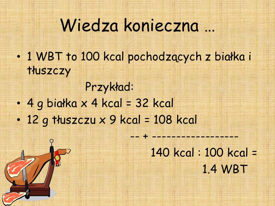 Wiedza konieczna … 1 WBT to 100 kcal pochodzących z białka i tłuszczy Przykład: 4 g białka x 4 kcal = 32 kcal 12 g tłuszczu x 9 kcal = 108 kcal -- + ------------------ 140 kcal : 100 kcal = 1.4 WBT