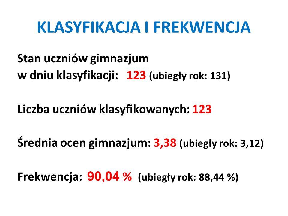 KLASYFIKACJA I FREKWENCJA Stan uczniów gimnazjum w dniu klasyfikacji: 123 (ubiegły rok: 131) Liczba uczniów klasyfikowanych: 123 Średnia ocen gimnazju