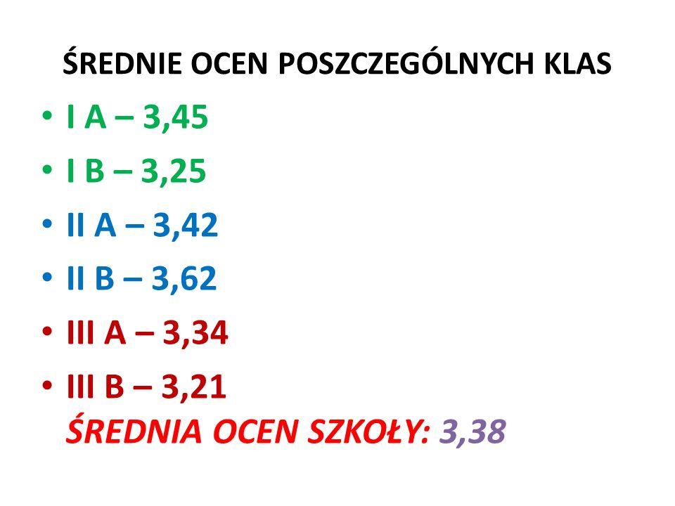 UCZNIOWIE Z OCENAMI NIEDOSTATECZNYMI KlasaStan klasy z 1 ndstz 2 ndstz 3 i więcej I A243-2 I B22122 II A21212 II B21121 III A202-- III B1511- RAZEM1231067