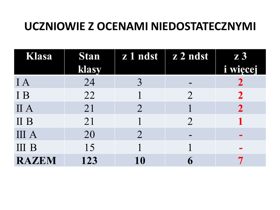 Frekwencja w poszczególnych klasach KlasaStan klasyKlasyfikowaniFrekwencja IA24 92% IB22 89,50% IIA21 91,18% IIB21 89,77% IIIA20 88,80% IIIB15 89,00% RAZEM123 90,04%