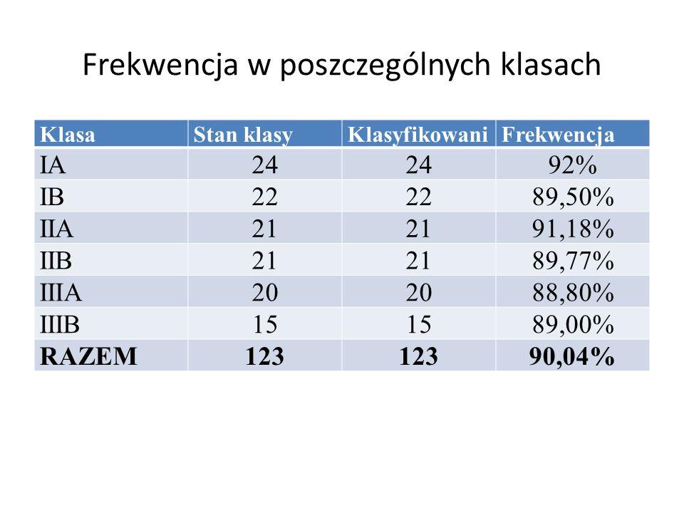 Frekwencja w poszczególnych klasach KlasaStan klasyKlasyfikowaniFrekwencja IA24 92% IB22 89,50% IIA21 91,18% IIB21 89,77% IIIA20 88,80% IIIB15 89,00%